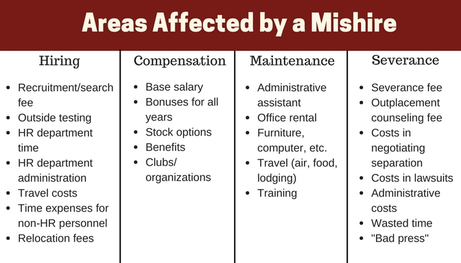 Graph of areas affected by a misfire written by Dan Erling